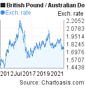 British Pound to Australian Dollar (GBP/AUD) 10 years forex chart, featured image