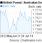 British Pound to Australian Dollar (GBP/AUD) 2 months forex chart, featured image