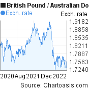 British Pound to Australian Dollar (GBP/AUD) 2 years forex chart, featured image