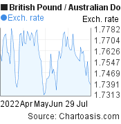 British Pound to Australian Dollar (GBP/AUD) 3 months forex chart, featured image