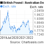 British Pound to Australian Dollar (GBP/AUD) 3 years forex chart, featured image