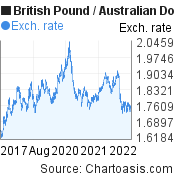 British Pound to Australian Dollar (GBP/AUD) 5 years forex chart, featured image