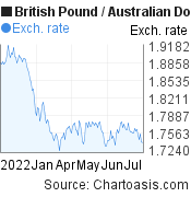 British Pound to Australian Dollar (GBP/AUD) 6 months forex chart, featured image