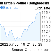 British Pound to Bangladeshi Taka (GBP/BDT) 1 month forex chart, featured image