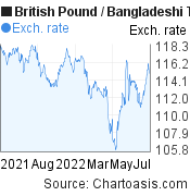 British Pound to Bangladeshi Taka (GBP/BDT) 1 year forex chart, featured image