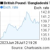 British Pound to Bangladeshi Taka (GBP/BDT) 2 months forex chart, featured image