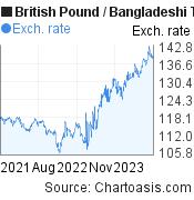 British Pound to Bangladeshi Taka (GBP/BDT) 2 years forex chart, featured image