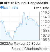 British Pound to Bangladeshi Taka (GBP/BDT) 3 months forex chart, featured image
