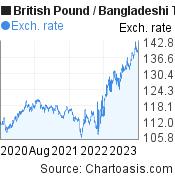 British Pound to Bangladeshi Taka (GBP/BDT) 3 years forex chart, featured image