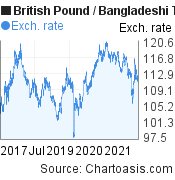 British Pound to Bangladeshi Taka (GBP/BDT) 5 years forex chart, featured image