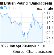 British Pound to Bangladeshi Taka (GBP/BDT) 6 months forex chart, featured image