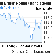 British Pound to Bangladeshi Taka (GBP/BDT) forex chart, featured image