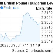 British Pound to Bulgarian Leva (GBP/BGN) 1 month forex chart, featured image