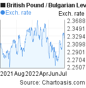 British Pound to Bulgarian Leva (GBP/BGN) 1 year forex chart, featured image