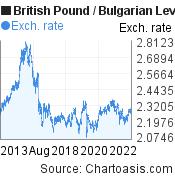 British Pound to Bulgarian Leva (GBP/BGN) 10 years forex chart, featured image