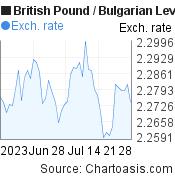 British Pound to Bulgarian Leva (GBP/BGN) 2 months forex chart, featured image