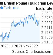 British Pound to Bulgarian Leva (GBP/BGN) 2 years forex chart, featured image