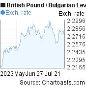 British Pound to Bulgarian Leva (GBP/BGN) 3 months forex chart, featured image