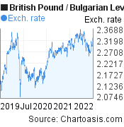 British Pound to Bulgarian Leva (GBP/BGN) 3 years forex chart, featured image