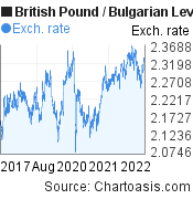 British Pound to Bulgarian Leva (GBP/BGN) 5 years forex chart, featured image