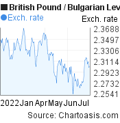British Pound to Bulgarian Leva (GBP/BGN) 6 months forex chart, featured image