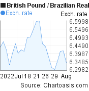 British Pound to Brazilian Real (GBP/BRL) 1 month forex chart, featured image