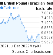 British Pound to Brazilian Real (GBP/BRL) 1 year forex chart, featured image