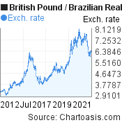British Pound to Brazilian Real (GBP/BRL) 10 years forex chart, featured image