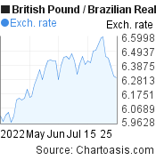 British Pound to Brazilian Real (GBP/BRL) 2 months forex chart, featured image