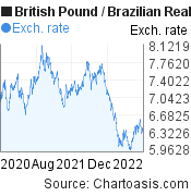 British Pound to Brazilian Real (GBP/BRL) 2 years forex chart, featured image
