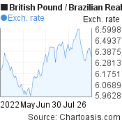 British Pound to Brazilian Real (GBP/BRL) 3 months forex chart, featured image
