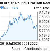 British Pound to Brazilian Real (GBP/BRL) 3 years forex chart, featured image