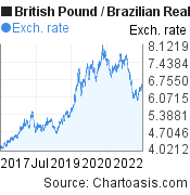 British Pound to Brazilian Real (GBP/BRL) 5 years forex chart, featured image