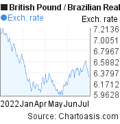 British Pound to Brazilian Real (GBP/BRL) 6 months forex chart, featured image