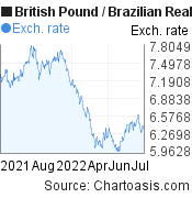 British Pound to Brazilian Real (GBP/BRL) forex chart, featured image