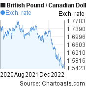 British Pound to Canadian Dollar (GBP/CAD) 2 years forex chart, featured image