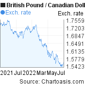 British Pound to Canadian Dollar (GBP/CAD) forex chart, featured image