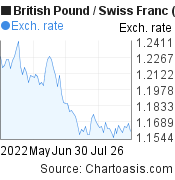 British Pound to Swiss Franc (GBP/CHF) 3 months forex chart, featured image