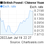 British Pound to Chinese Yuan (Renminbi) (GBP/CNY) 1 month forex chart, featured image
