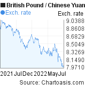 British Pound to Chinese Yuan (Renminbi) (GBP/CNY) 1 year forex chart, featured image