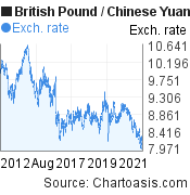 British Pound to Chinese Yuan (Renminbi) (GBP/CNY) 10 years forex chart, featured image