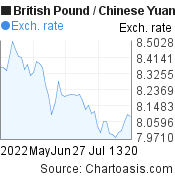 British Pound to Chinese Yuan (Renminbi) (GBP/CNY) 2 months forex chart, featured image