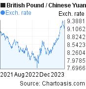 British Pound to Chinese Yuan (Renminbi) (GBP/CNY) 2 years forex chart, featured image