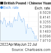 British Pound to Chinese Yuan (Renminbi) (GBP/CNY) 3 months forex chart, featured image