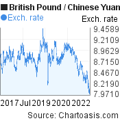 British Pound to Chinese Yuan (Renminbi) (GBP/CNY) 5 years forex chart, featured image