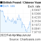 British Pound to Chinese Yuan (Renminbi) (GBP/CNY) 6 months forex chart, featured image