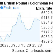 British Pound to Colombian Peso (GBP/COP) 1 month forex chart, featured image
