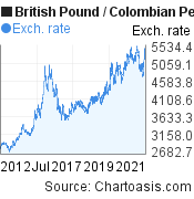 British Pound to Colombian Peso (GBP/COP) 10 years forex chart, featured image