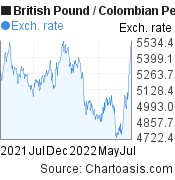 British Pound to Colombian Peso (GBP/COP)  forex chart, featured image