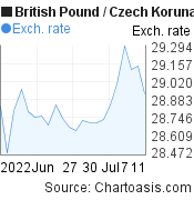 British Pound to Czech Koruna (GBP/CZK) 1 month forex chart, featured image